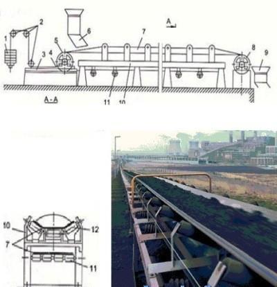 băng tải cao cu - con lăn kết hợp được ứng dụng trong băng tải lòng máng