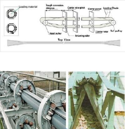 băng tải ống - băng tải cao su- ứng dụng băng tải cao su